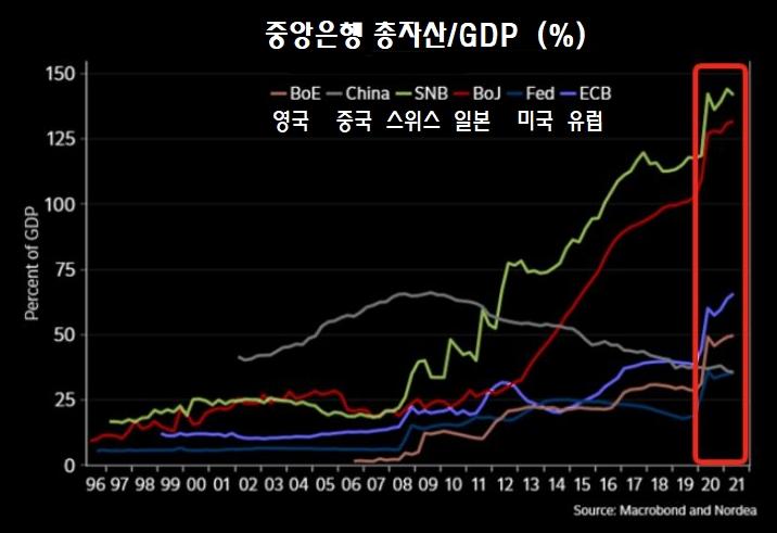 글로벌 중앙은행 비교