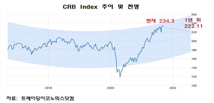 CRB 인덱스
