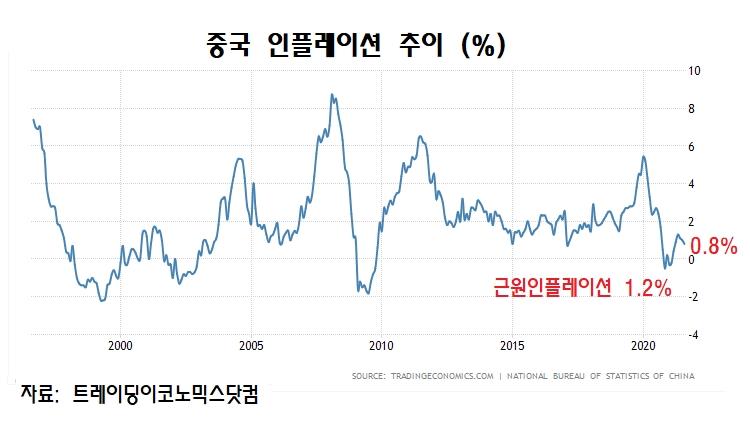 중국 인플레이션