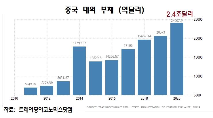 중국 대외부채