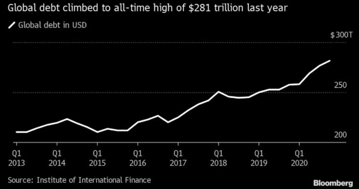 글로벌 부채