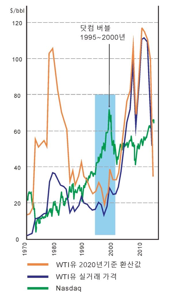 WTI유와 나스닥의 변동률 비교