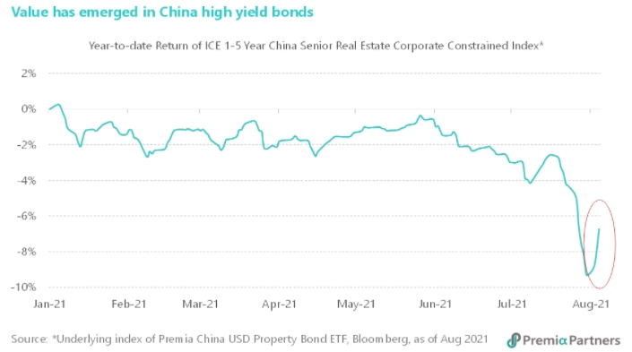 표 2. 중국 하이일드 채권 지수, 연초 이후 (ICE 1 – 5 Year China Senior Real Estate Corporate Constrained Index)