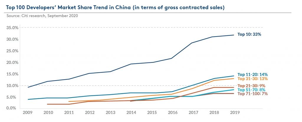 중국 부동산 개발
