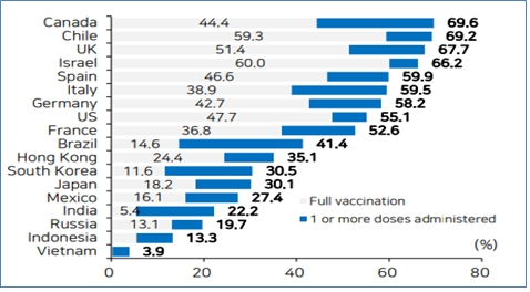 백신접종율이 높은 국가일수록 방역완화 유지