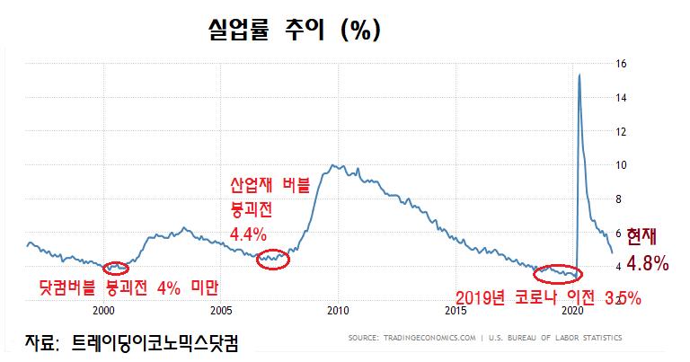 실업률 추이