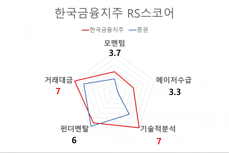한국금융지주 RS스코어