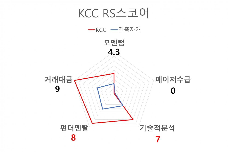 KCC RS스코어