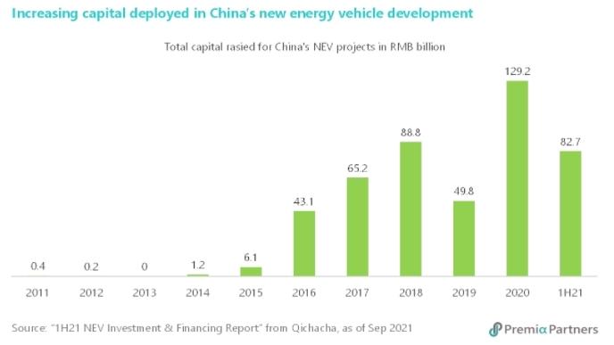 표 3. 중국 신재생에너지 자동차 관련 조달된 총 자본 규모 (단위 : 10억 위안)