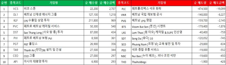 하노이 시장의 외국인 순 매수/매도 리스트