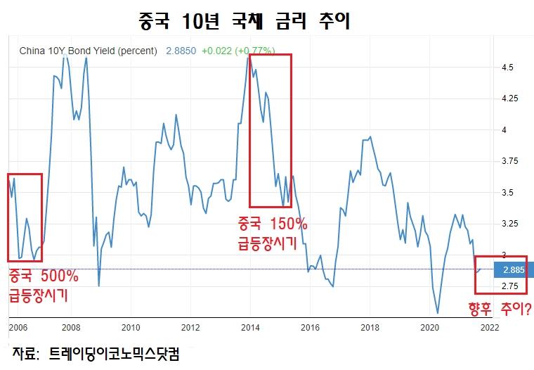 중국 10년 국채 금리