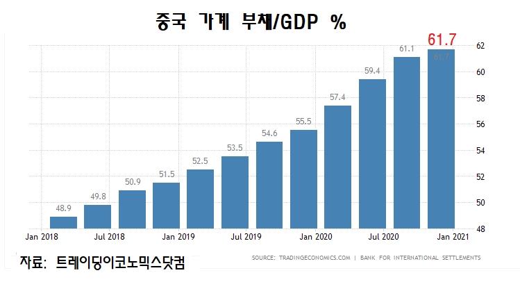 중국 가계부채