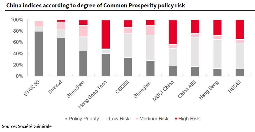 표 2. 중국 주식시장 별, 공동 부유 등 정치적 리스에 노출 정도 (빨간색 고위험 비율이 높을수록, 중국 정부당국 제재 관련 위험이 높음)