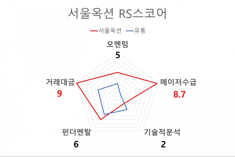 서울옥션 RS스코어
