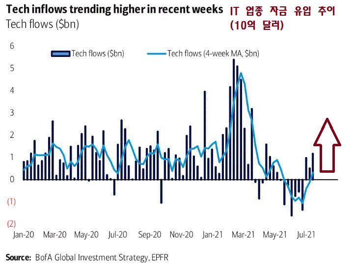 Tech inflow