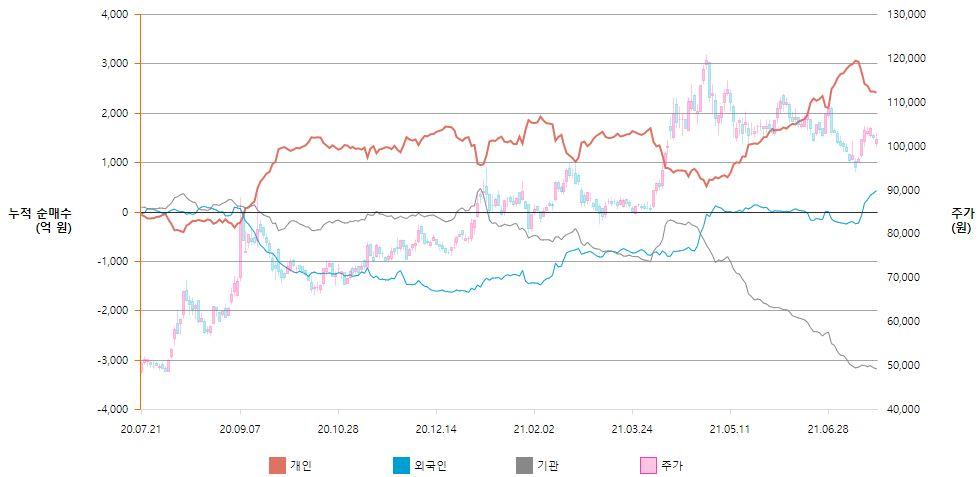 한국금융지주 매수 주체별 누적 순매수