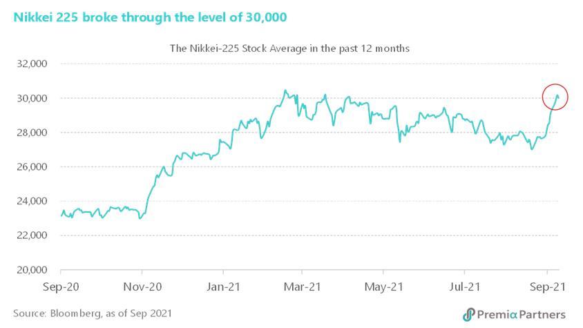 표 3. 니케이 225, 30,000 선 재 돌파 (최근 1년)