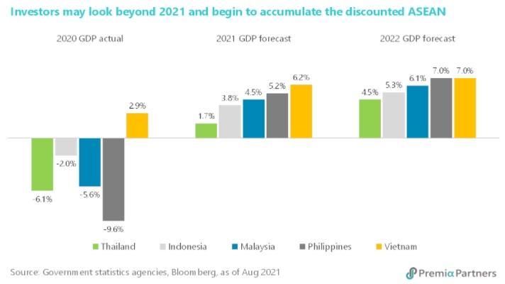 표 3. 동남아, 아세안 주요국 GDP 성장 전망 (2020, 2021, 2022년)