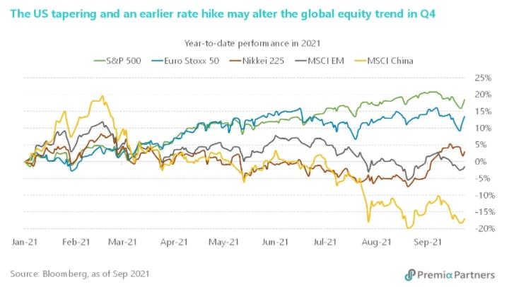 표 1. 연초 이후 주요국 주식시장 성과 추이 (미국/유럽/일본/이머징/중국)