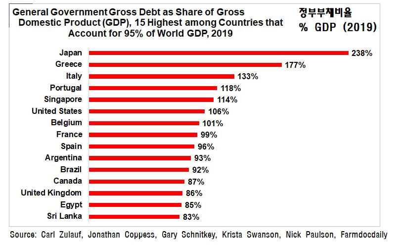 정부부채비율
