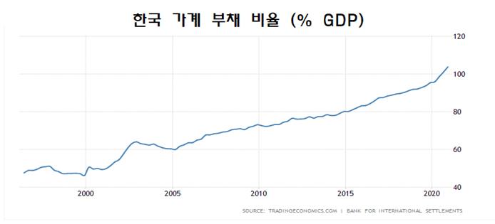 한국 가계 부채 비율