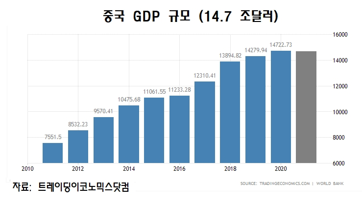 중국 GDP