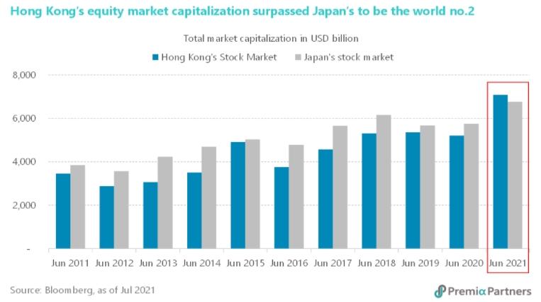 표 1. 홍콩 (파란색) 및 일본 (회색) 시가 총액 추이, 최근 10년 (단위 : 10억 달러)