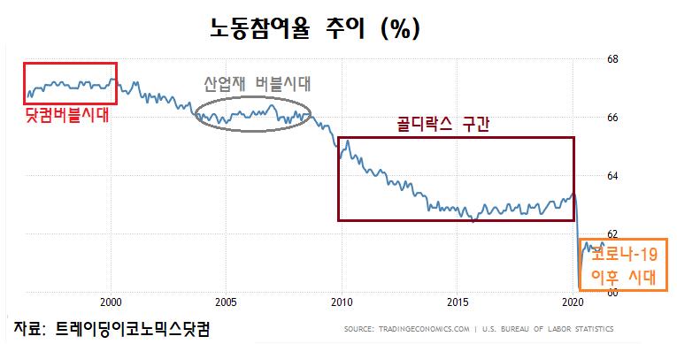 노동참여율