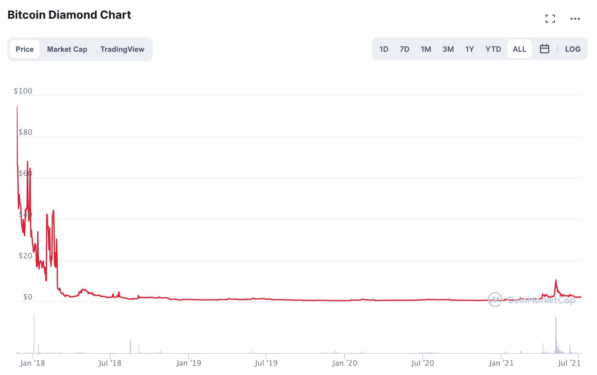 비트코인/달러 차트
