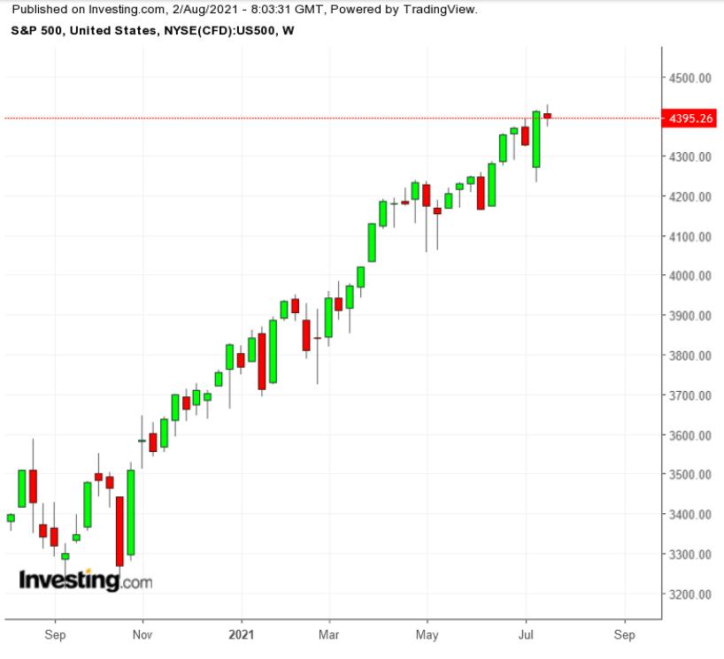 S&P 500 주간 TTM