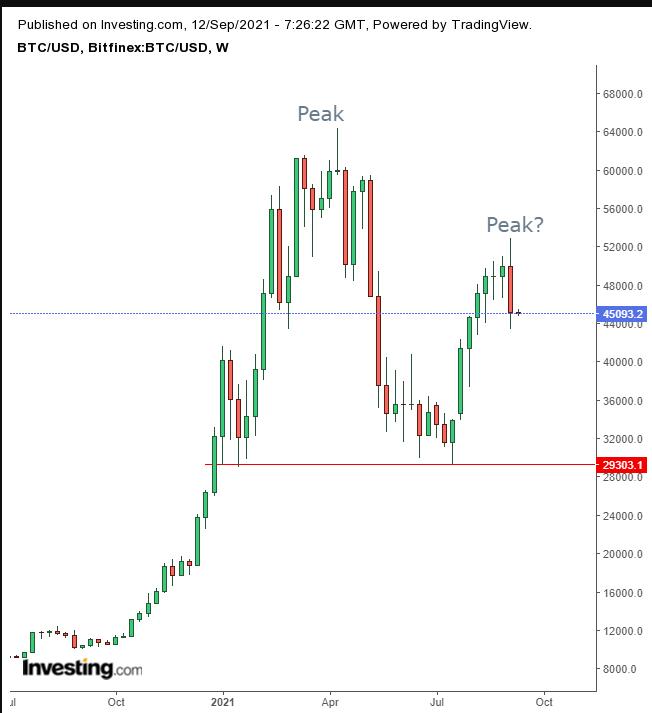 비트코인/미국달러 주간 차트