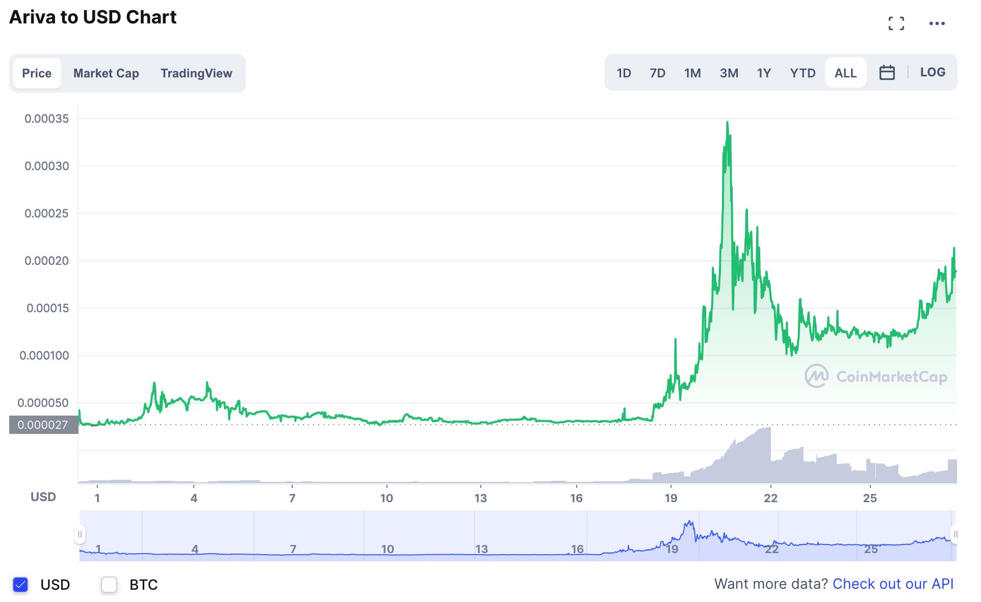 아리바/미국달러 차트