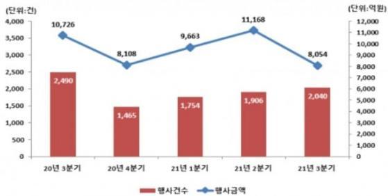 3분기 주식관련사채 권리행사금액, 전분기 대비 27.9% 감소
