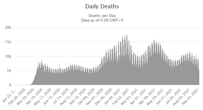 전 세계 코로나 일간 사망자 추이, 자료 참조 : worldometers