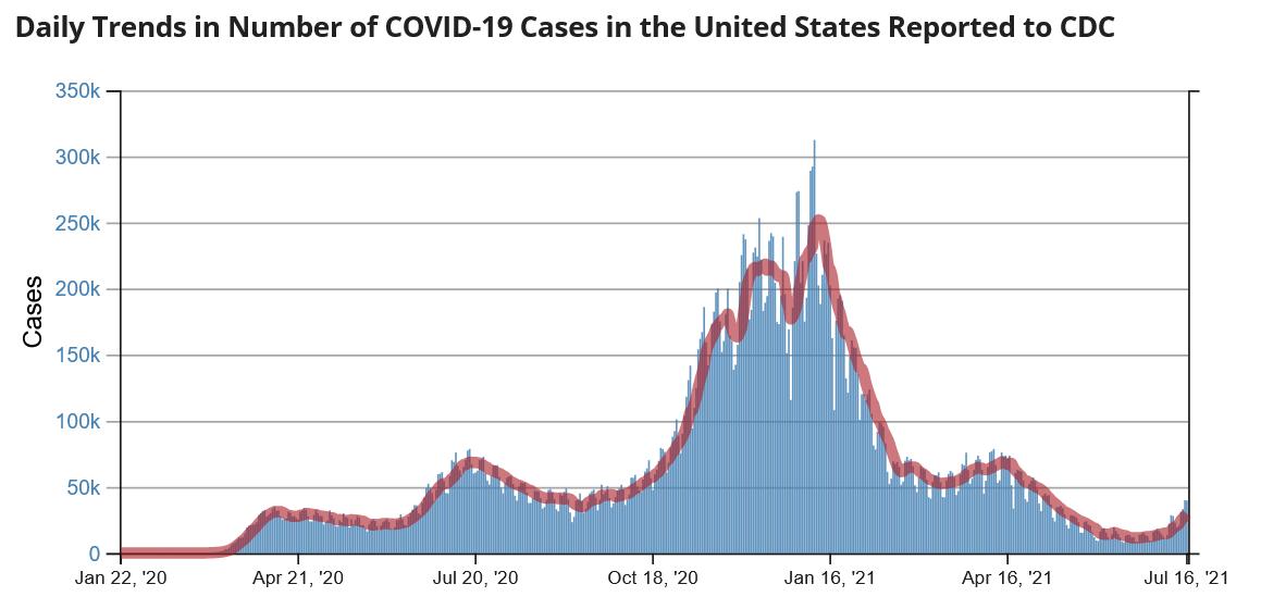 CDC 일일 코로나19 확진자 수 차트