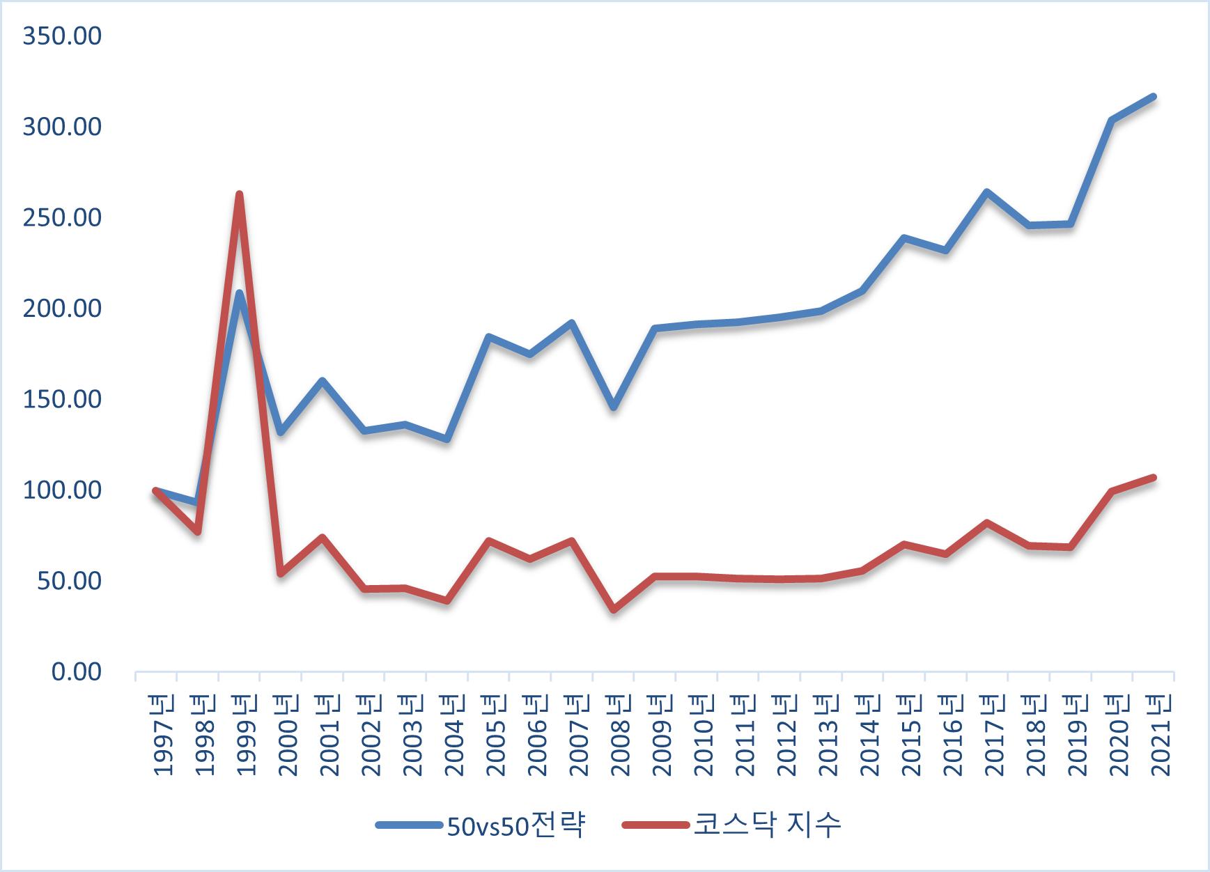 코스닥 시장에서의 50vs50은 이미 99년 고점을 훨씬 뛰어넘어있다