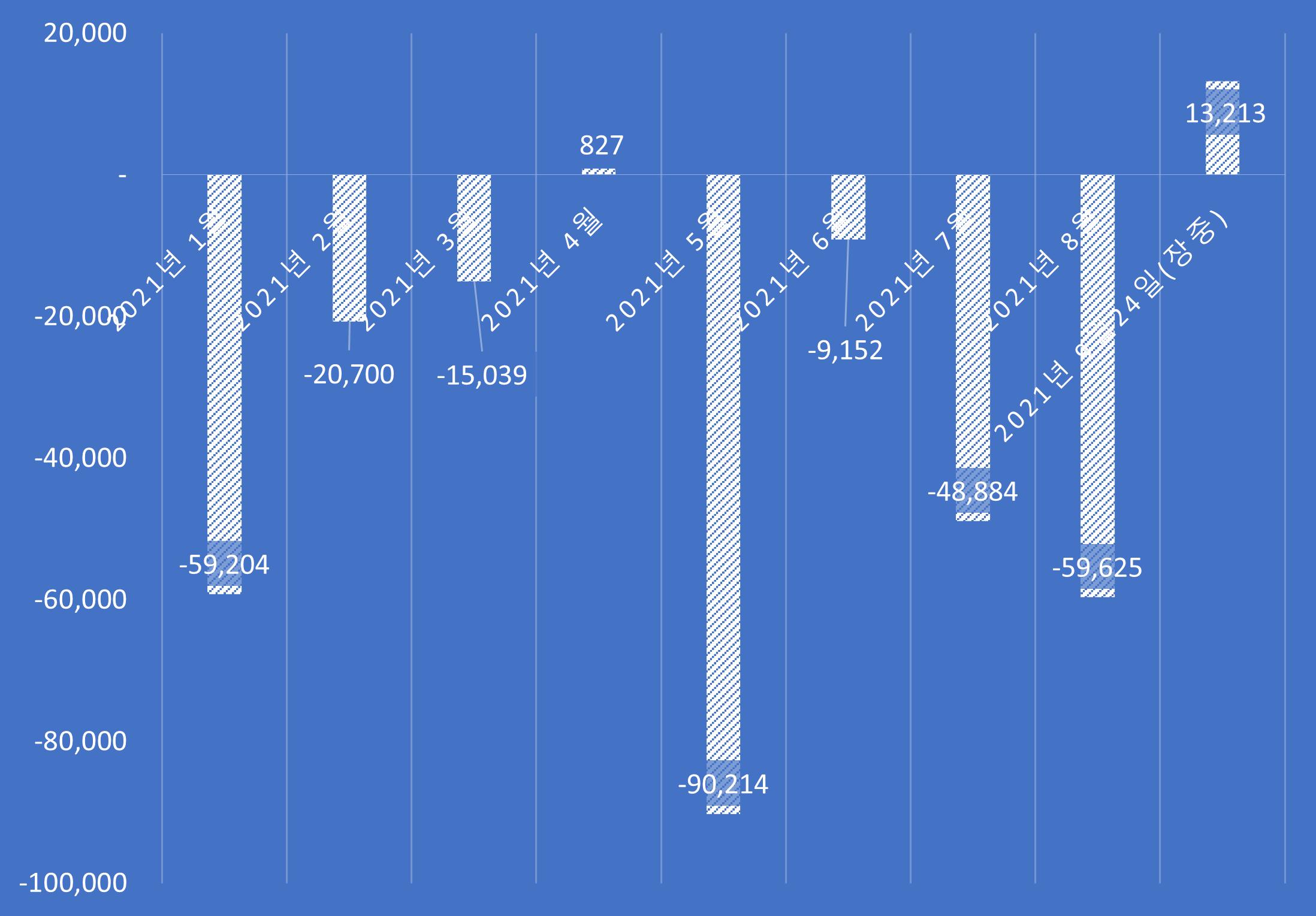 올해 2021년 외국인 투자자의 코스피와 코스닥 시장 월간 순매수 추이