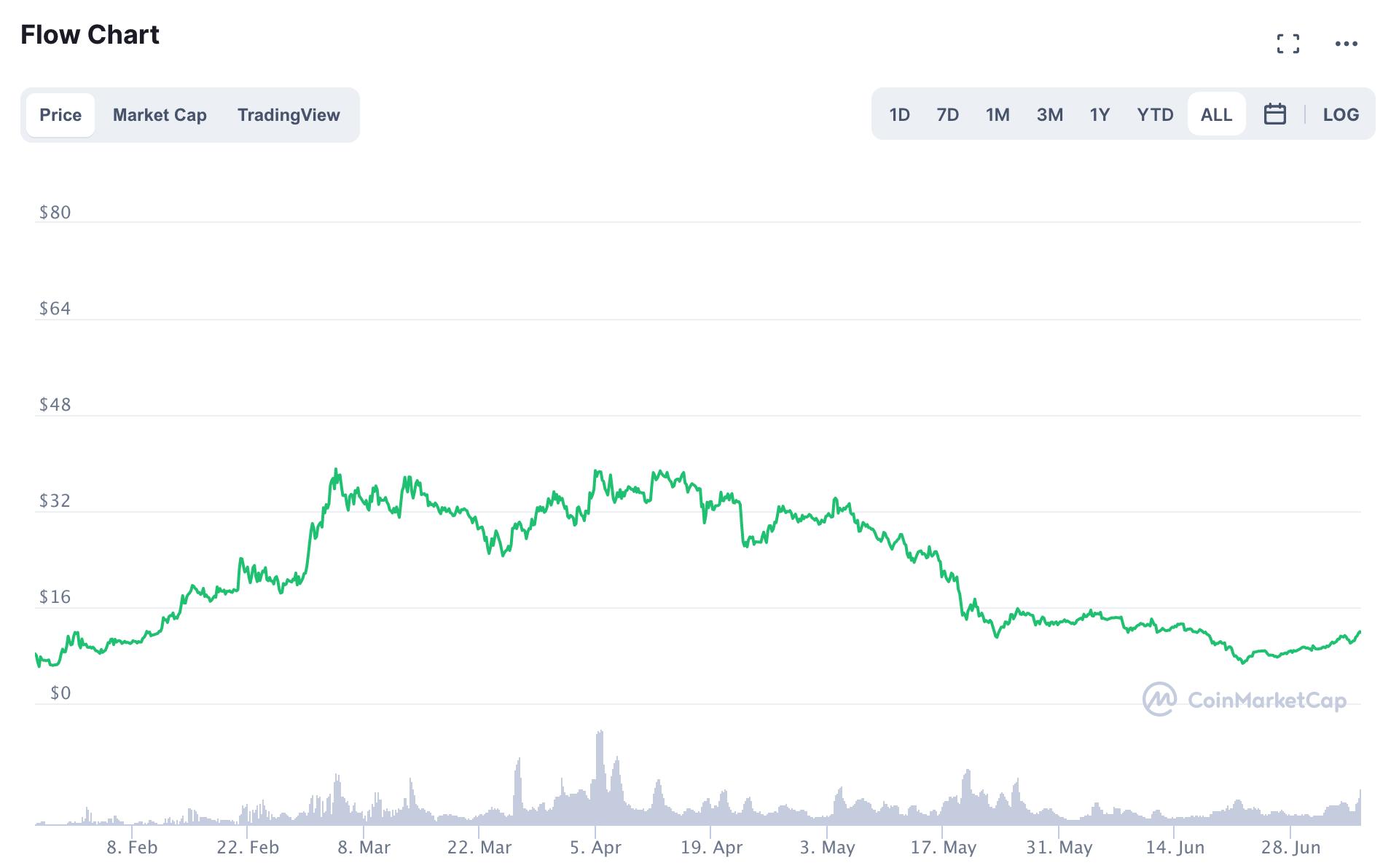 플로우/달러 차트