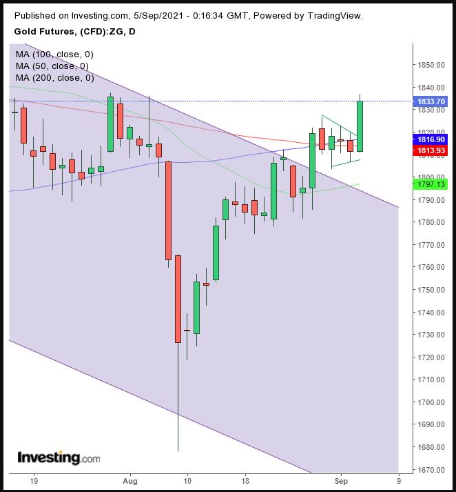 금 가격 일간 차트
