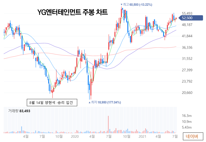 YG엔터 주봉 차트