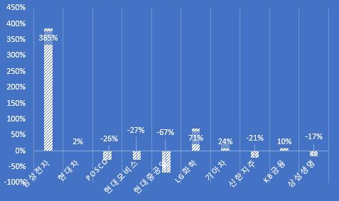 [2011년 6월 말 시총 TOP10 종목들의 10년간의 주가 등락률]