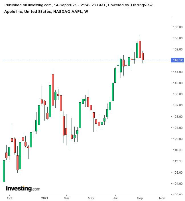 애플 주간 차트
