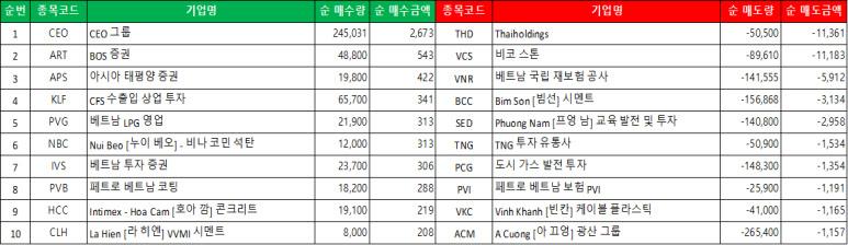 하노이 시장의 외국인 순 매수/매도 리스트 (단위 : 주, 십억 동)