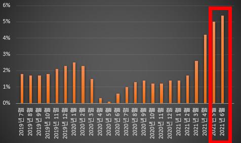 두 달 연속 미국의 CPI는 5% 선을 넘어섰다, 원자료 참조 : FRED
