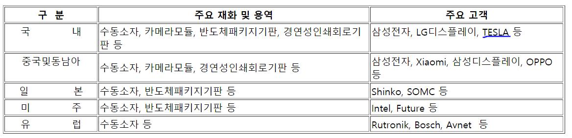 삼성전기 2020년 5월까지 고객 명단