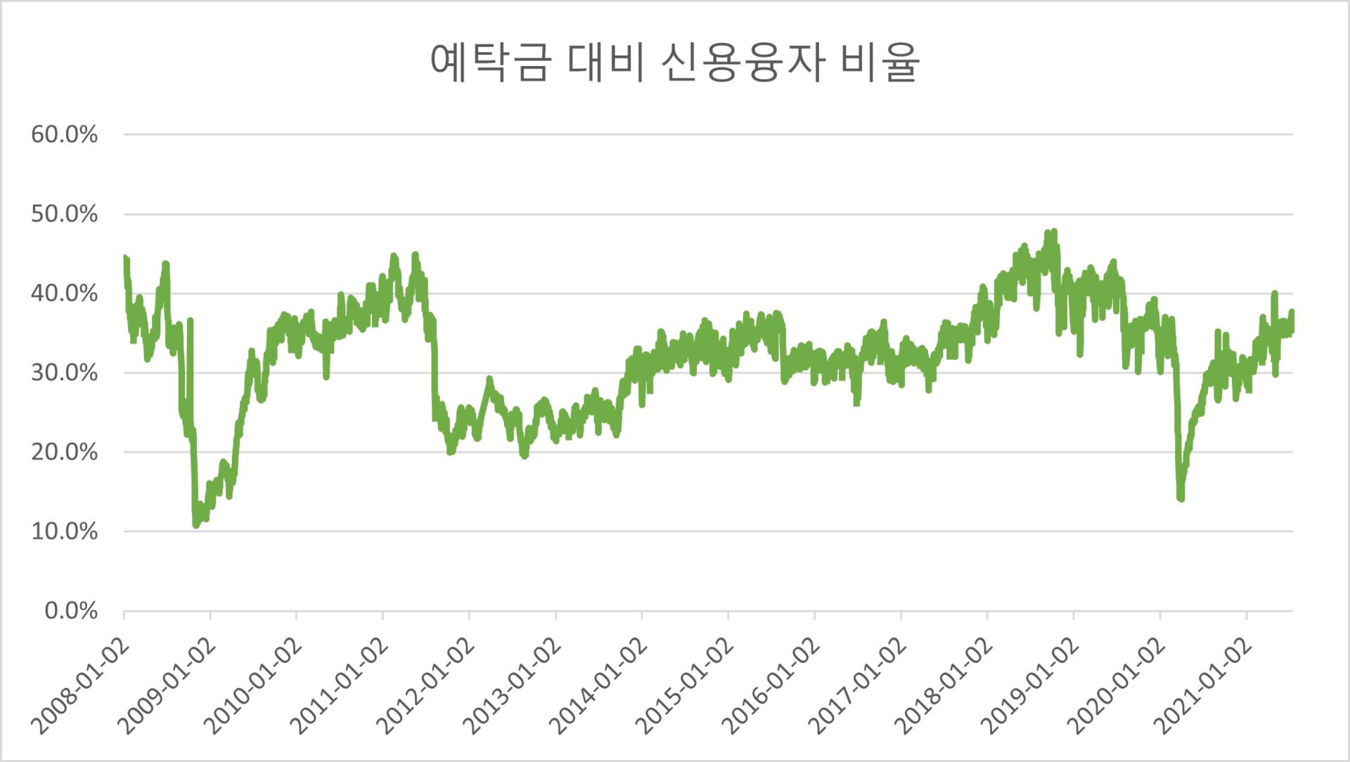 고객예탁금 대비 신용융자 비율, 계산 : lovefund이성수 / 원자료 : 금융투자협회