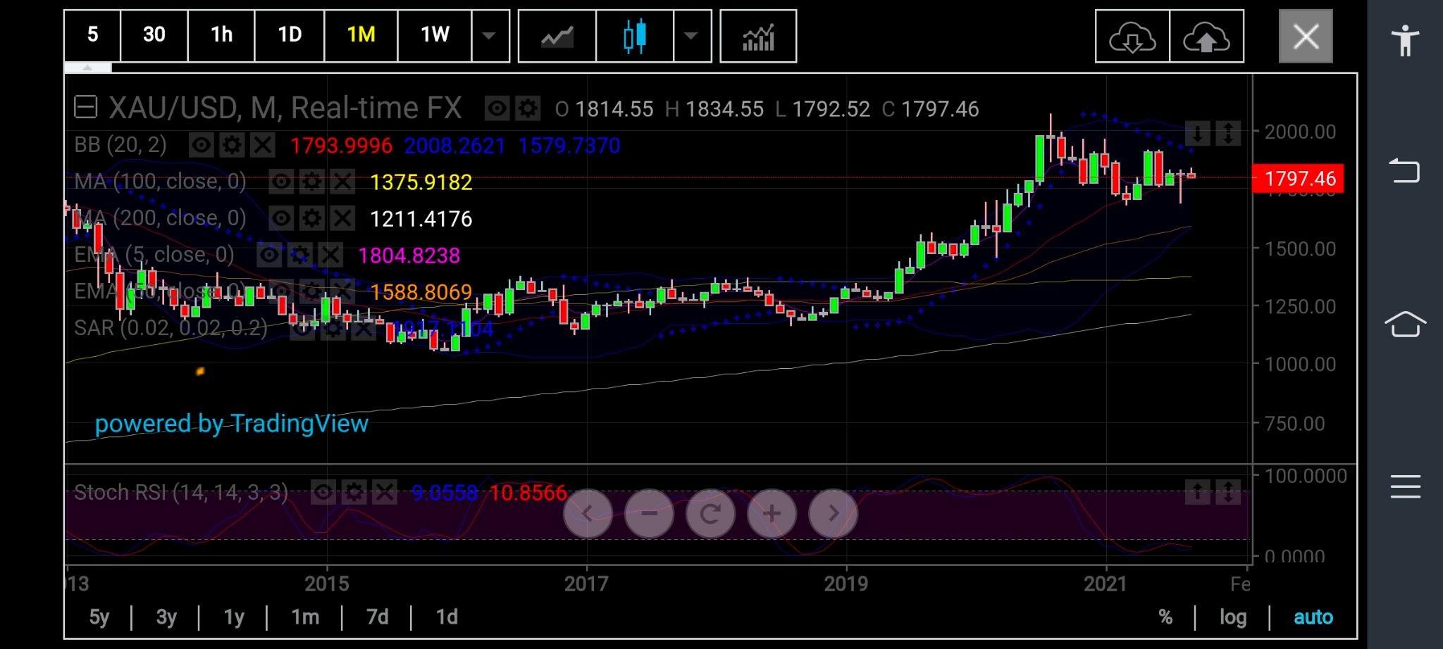 금 가격 월간 차트