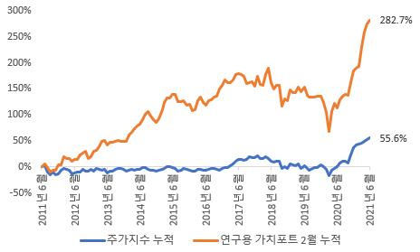 [ 2011년 6월 말 이후 10년간 연구용 가치 포트와 주가지수의 누적수익률 ]