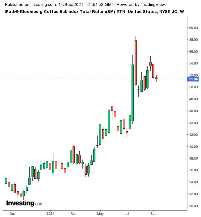 iPath® Bloomberg Coffee Subindex Total Return (SM) ETN 주간 차트