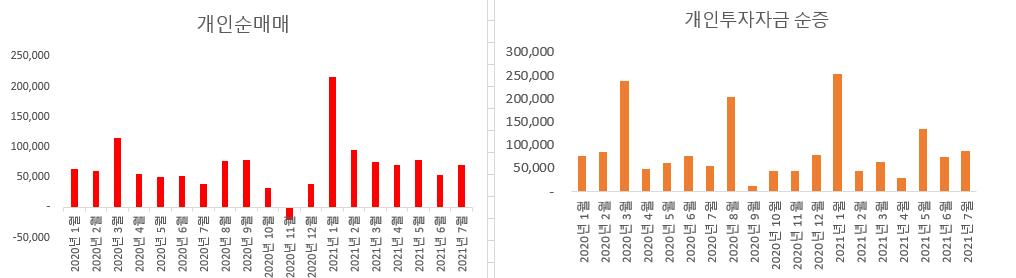 개인의 순 매매와 개인 투자자금 순증을 함께 표시한 도표, 분석 : lovefund이성수